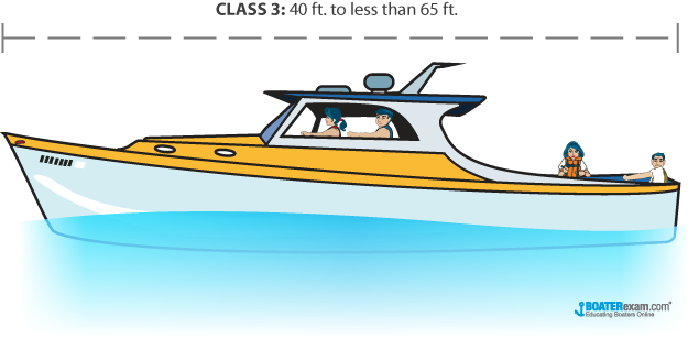 Boat Size Classifications by Length | BOATERexam com®