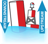 Red and white safe water bouy with a DOWNSTREAM arrow on the left, and a red and white safe water bouy with an UPSTREAM arrow on the right.