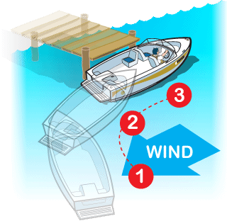 Docking a boat with the wind in your face, approaching dock at a steep angle.