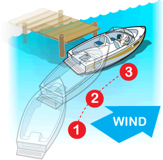 Docking a boat with the wind at your back, approaching dock at a shallow angle.