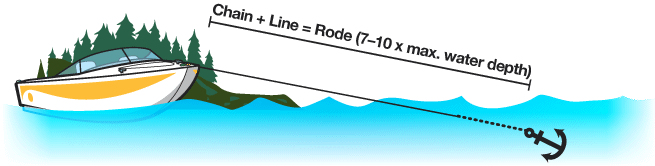 Anchored boat with caption: Chain + line = Rode (7-10 x max. Water depth).